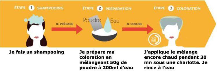 Protocole de coloration Khadi
