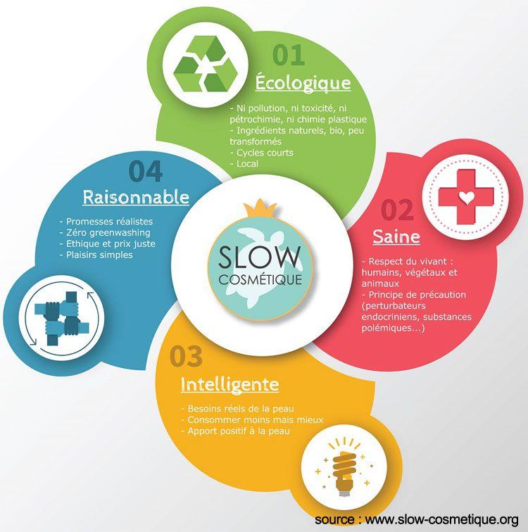 Les 4 piliers de la Slow Cosmétique