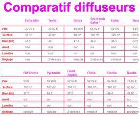 Comparaisons de modèles de diffuseurs à microdiffusion