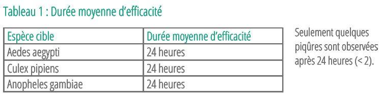 Durée moyenne d'efficacité Neokiz