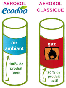 procédé aérosol Ecodoo