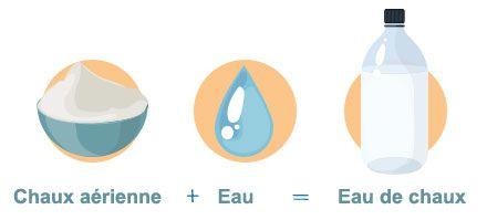 Composition de l'eau de chaux