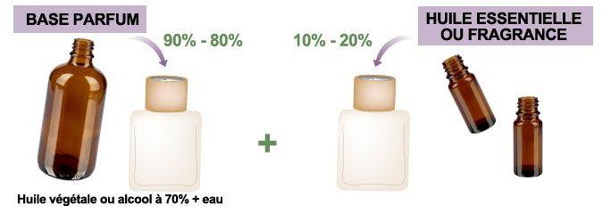 Je fabrique mon mélange parfum pour diffuseur à capillarité